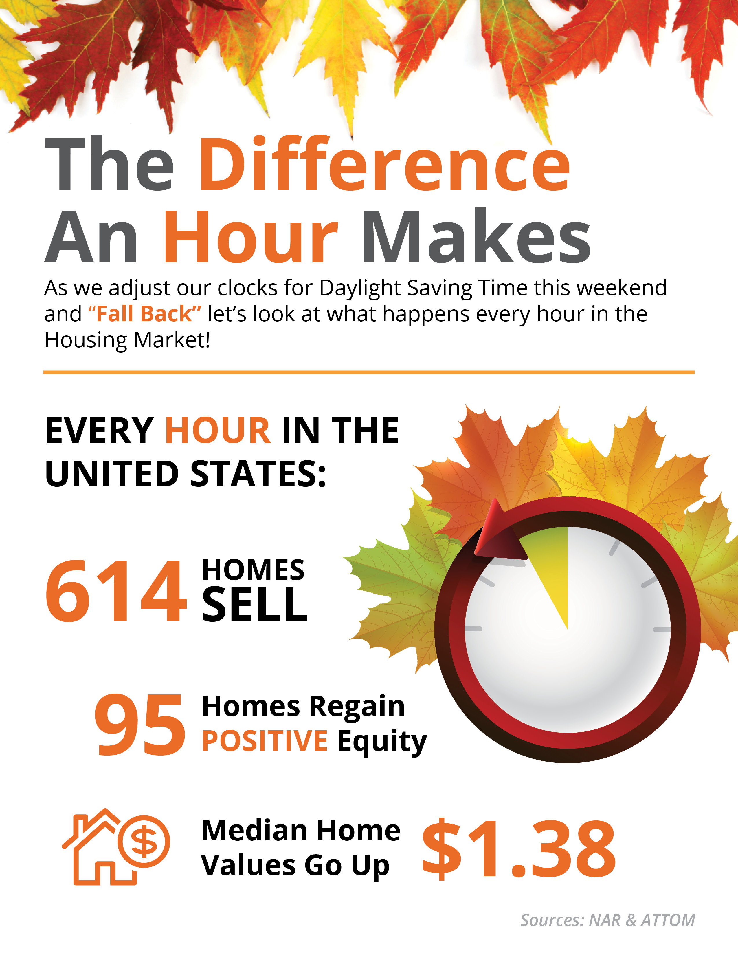 The Difference an Hour Will Make This Fall [INFOGRAPHIC]   Simplifying The Market