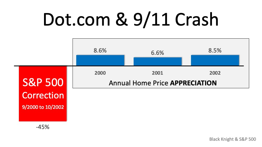 Why the Stock Market Correction Probably Won't Impact Home Values   Simplifying The Market