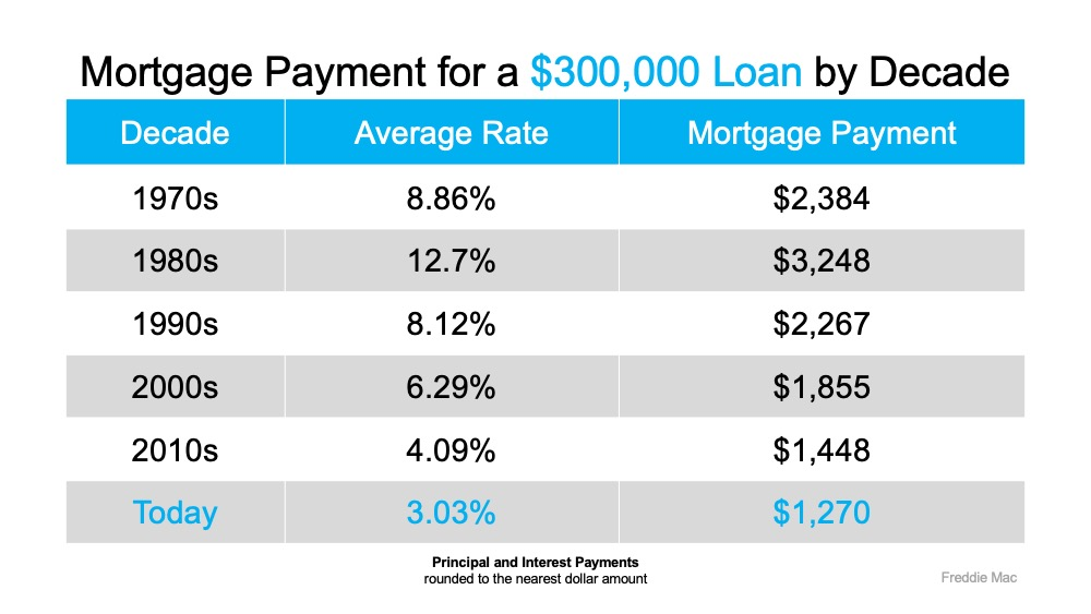 Mortgage Rates Hit Record Lows for Three Consecutive Weeks   Simplifying The Market