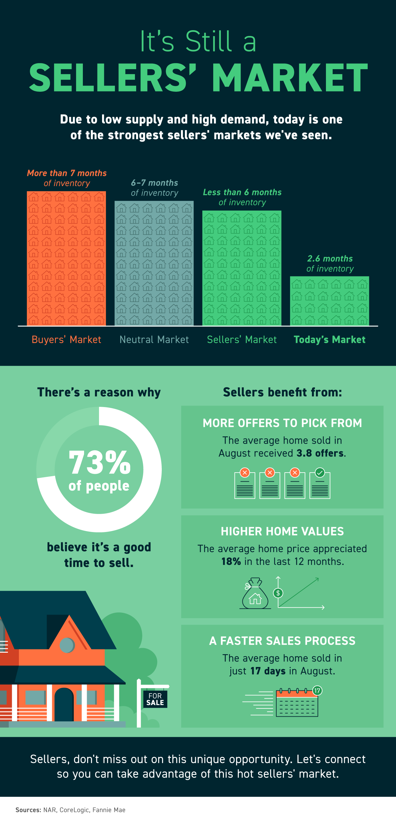 It's Still a Sellers' Market [INFOGRAPHIC] | Simplifying The Market